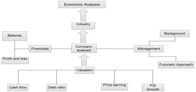 Bottom-up Investing
