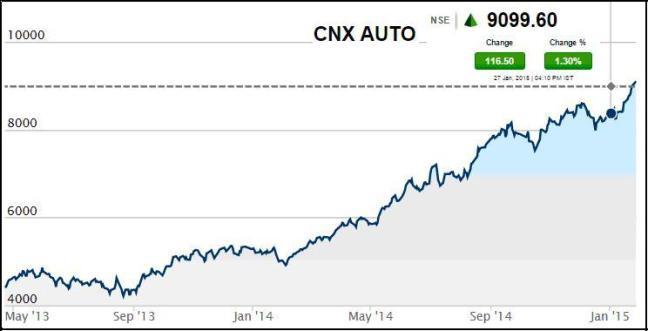 CNX Auto