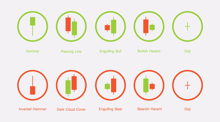 Some Candlestick Patterns To Help Make Better Decisions