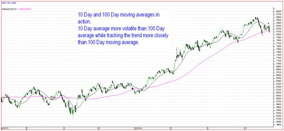 Moving Averages 2