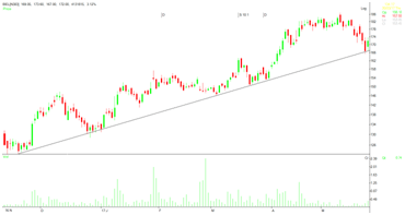 Rising trend lines