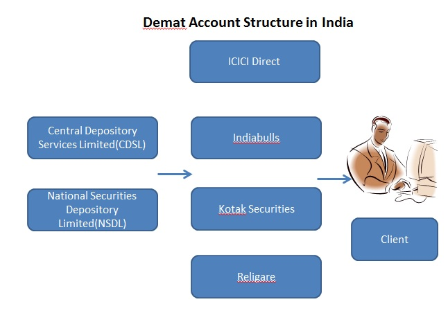 Demat Trading Account Structure in India