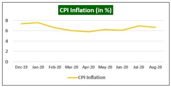 CPI Inflation in India
