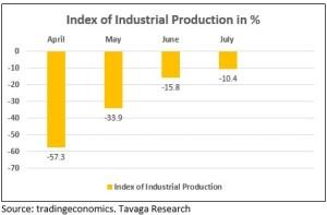 IIP figures from April-July 2020