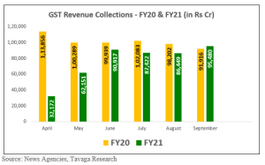 GST Revenue Collection