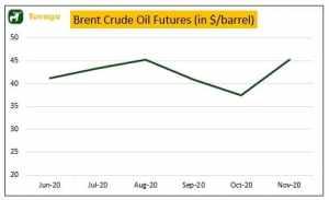 Brent Crude Oil Futures