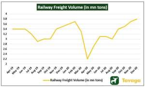Railway Freight Volume