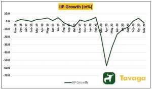 IIP Growth