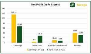 Net Profit of Peers