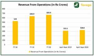 Revenue from Operations