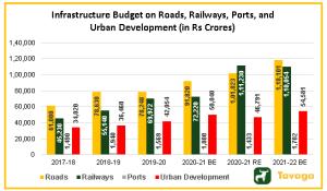 Infrastructure Budget