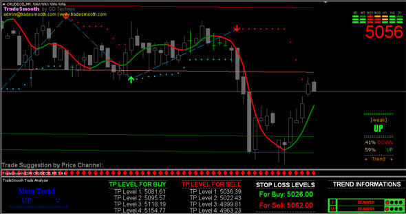 The Only Guide to Buy Sell Signal Software For Indian Stock Market Nse Mcx ...