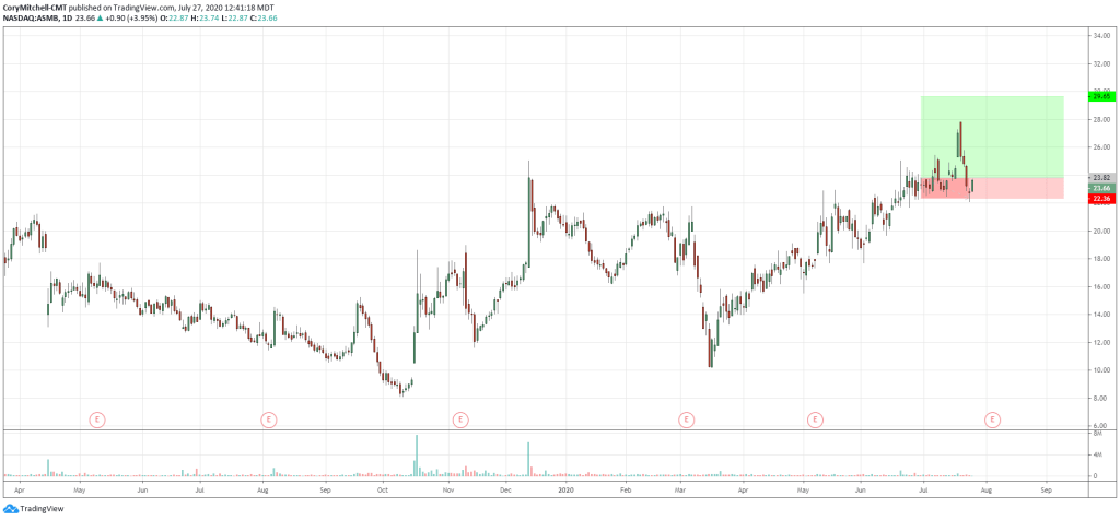 example of a cup and handle that didn't work out ASMB