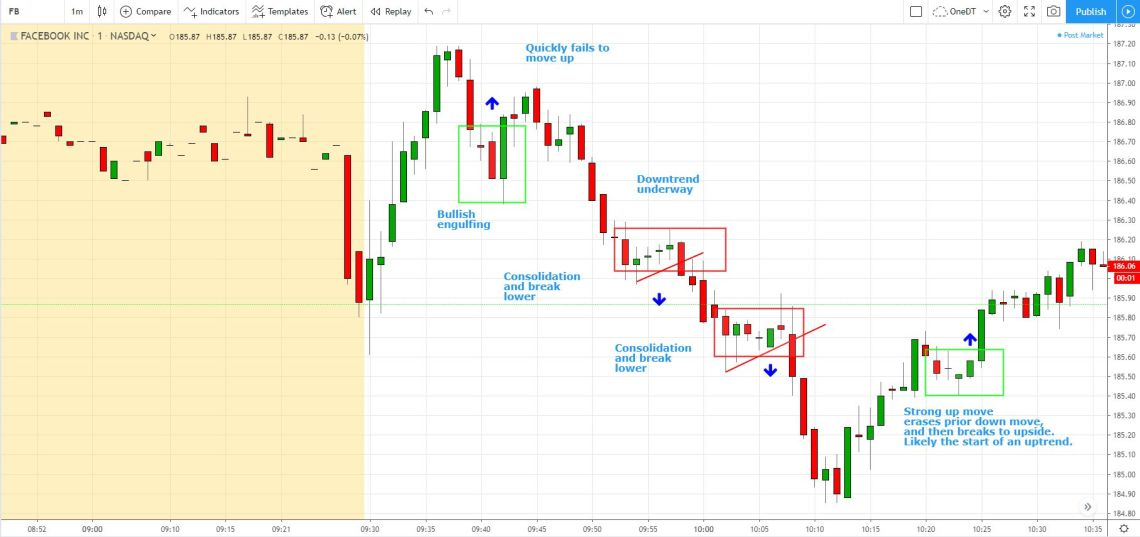 day trading trend following strategy trades on FB stock