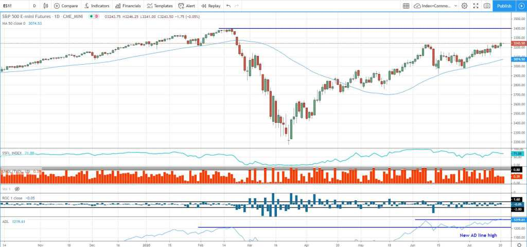 S&P 500 emini outlook with indicators