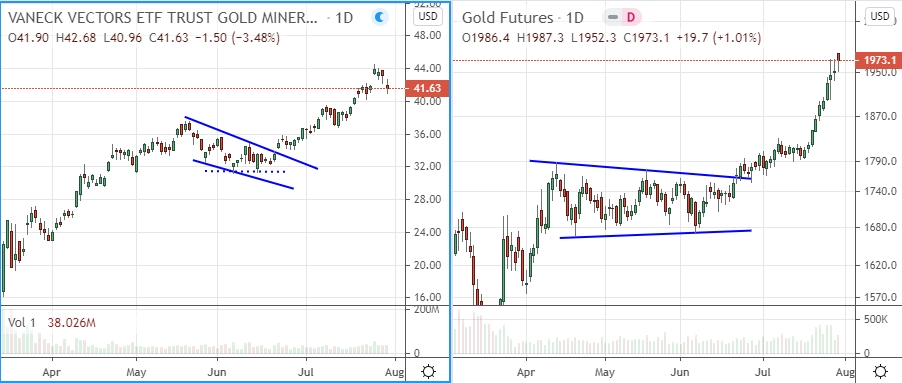 gdx and gold futures in uptrend