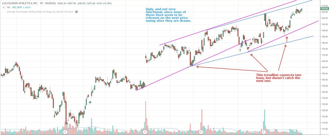 how to redraw trendlines when using a trend channel strategy