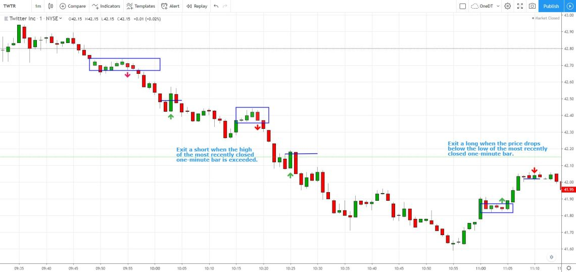 one-minute trailing stop day trading stocks exit method