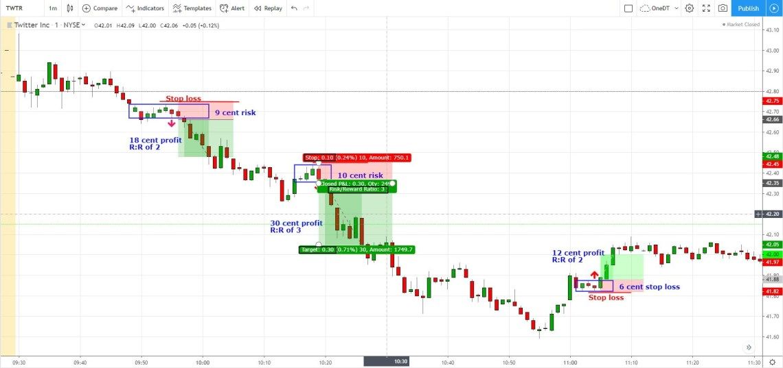 reward to risk exit method for day trading stocks