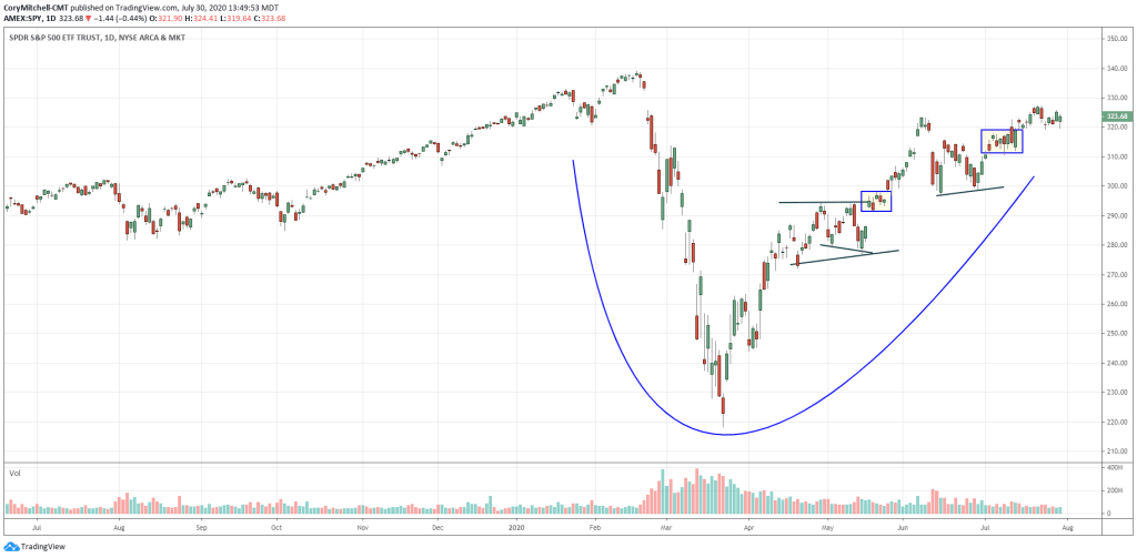 S&P 500 etf forming cup with loose cup and handles. A lot of stocks will be forming this pattern as well.