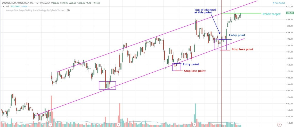 where to place a profit target when using a trend channel trading strategy