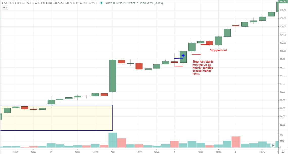 aggresive hourly-bar trailing stop loss on breakout and run day trading strategy
