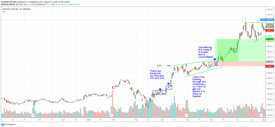 swing trading profit target example based on prior moves, AMAZON