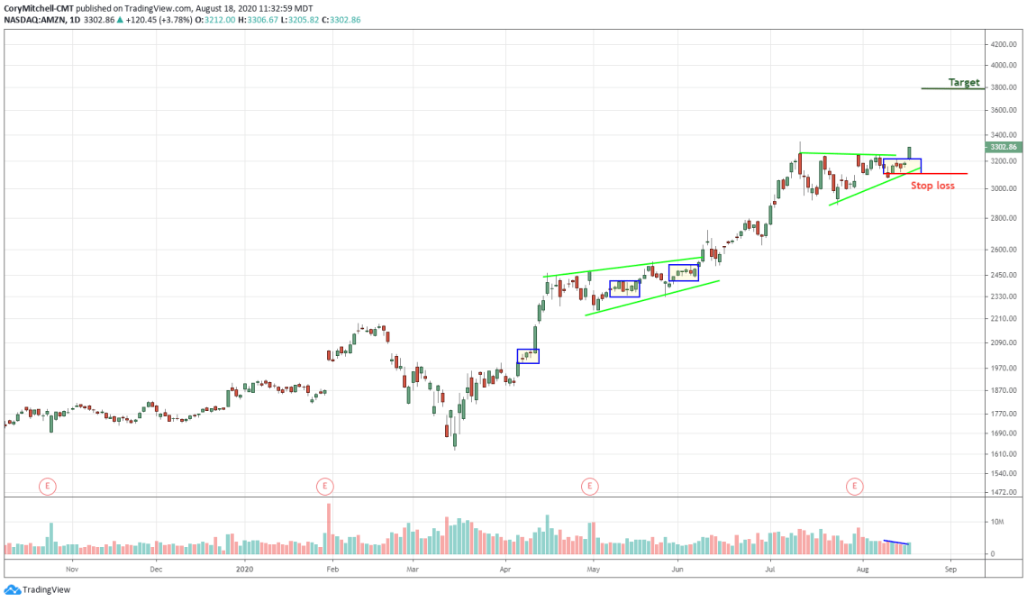 amazon breaks out continuation pattern trade example August 18 2020
