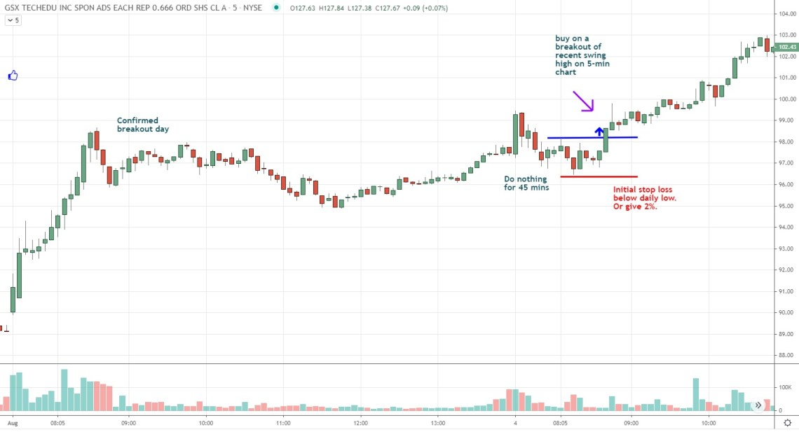 entry example for breakout-and-run day trading strategy