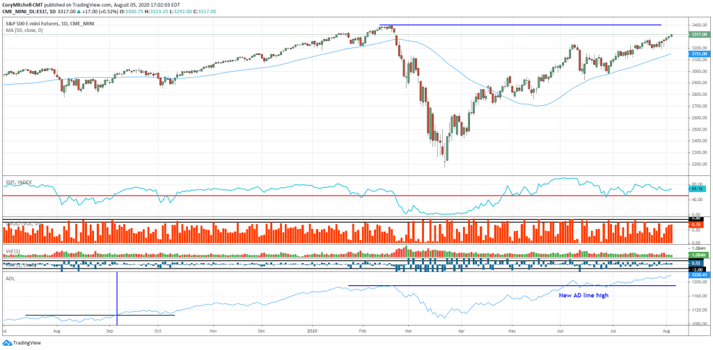 S&P 500 chart with technical indicator to help confirm the uptrend Aug 5 2020