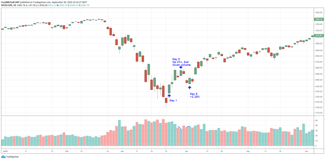 follow through day after stock market in 2020