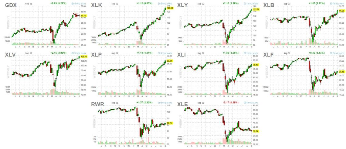 sector charts comparison, sept 2 2020