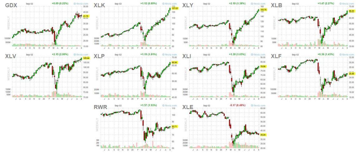 sector charts comparison, sept 2 2020
