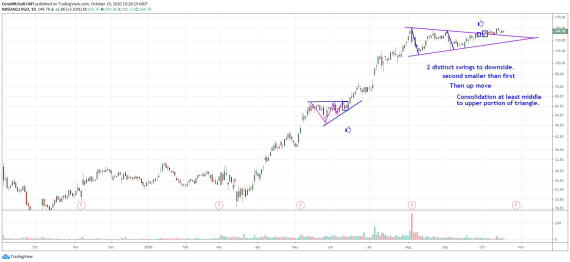 criteria for identifying a contraction continuation pattern/triangle