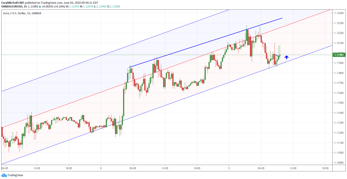 EURUSD bouncing off longer-term channel on 15 minute chart