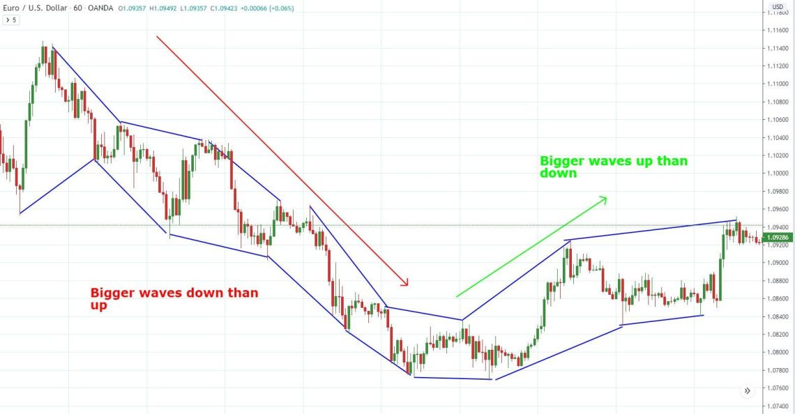 EURUSD hourly chart with price action concepts