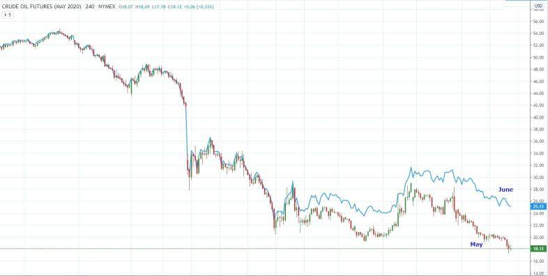 May oil versus June oil spread 2020