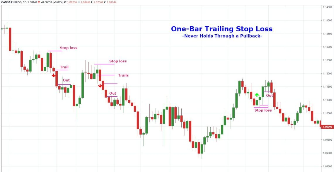 One-bar trailing stop loss examples