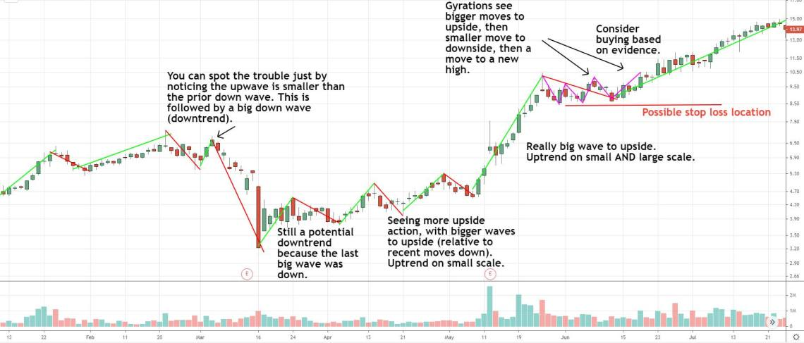 price action based trading and analysis on a stock price chart