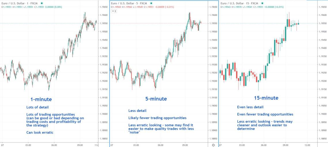 time frame comparison for day trading. 1-minute, 5-minute, and 15-minute time frames EURUSD