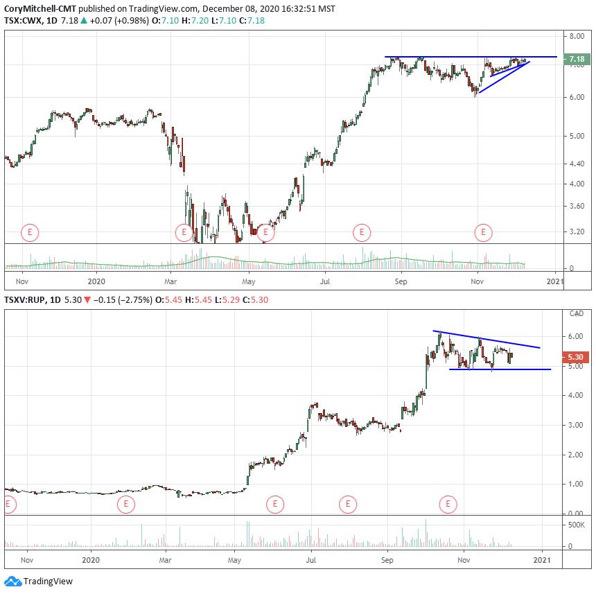 Canadian stock watchlist charts dec. 8