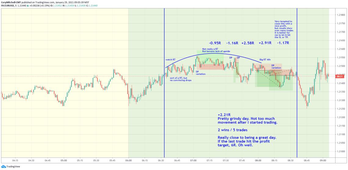 Jan. 29 EURUSD day trading