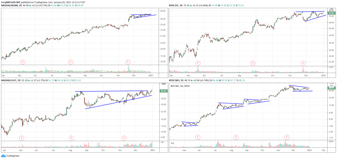US stock swing trading watchlist. Jan 3