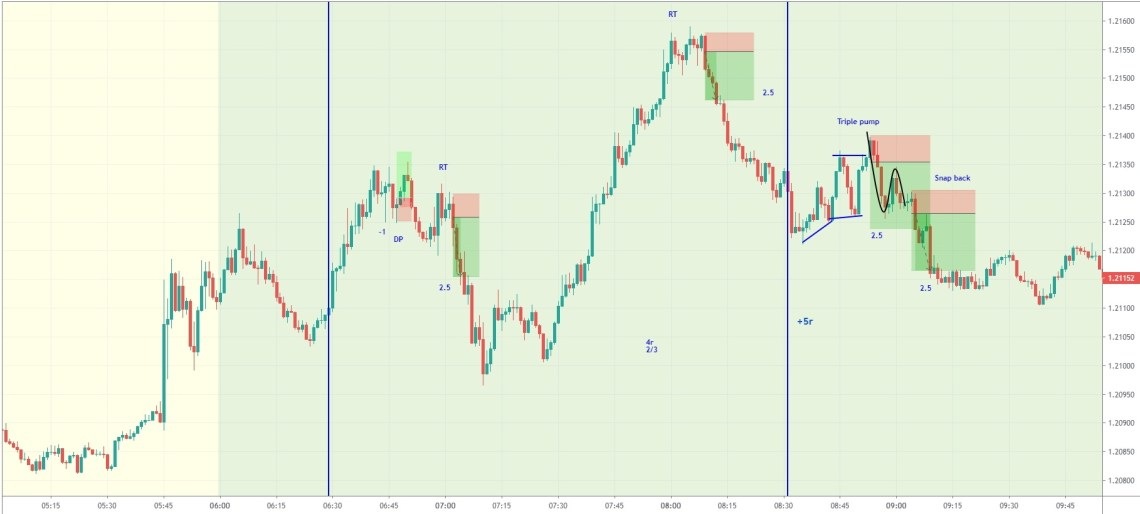 EURUSD day trading strategy SNAP BACK for 1-minute chart