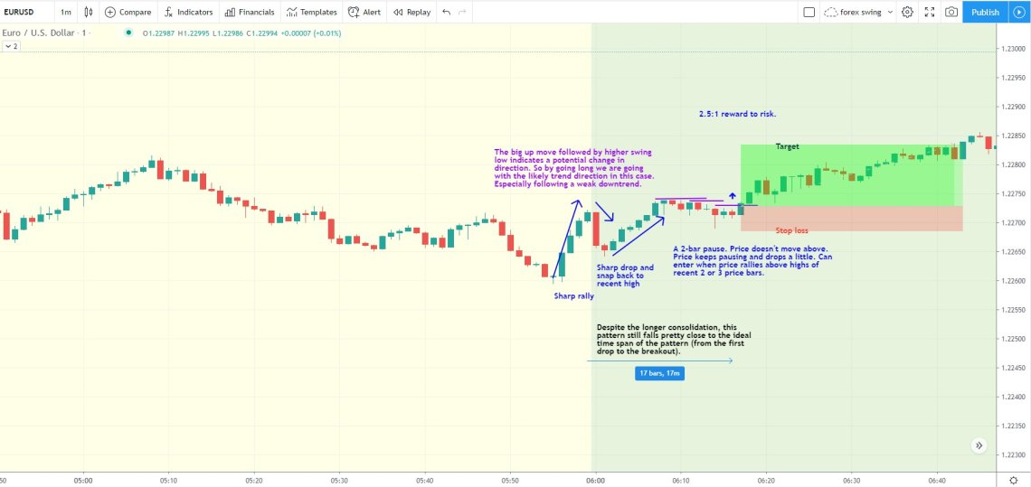 SNAP-back eurusd day trading strategy during an uptrend