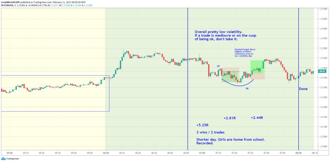 EURUSD day trading Feb. 11