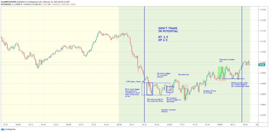EURUSD day trading Feb. 12