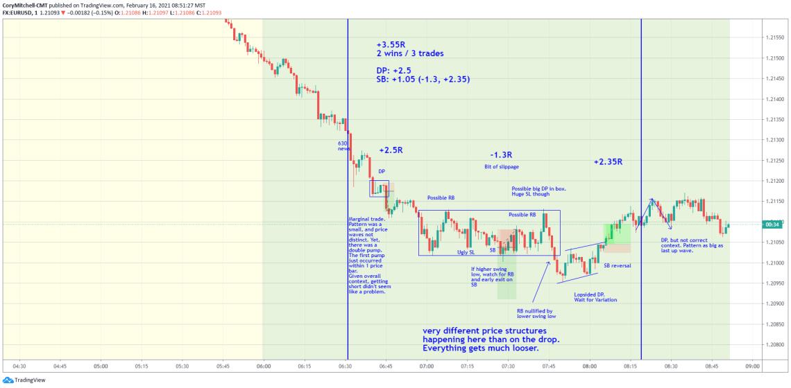 EURUSD day trading Feb 16