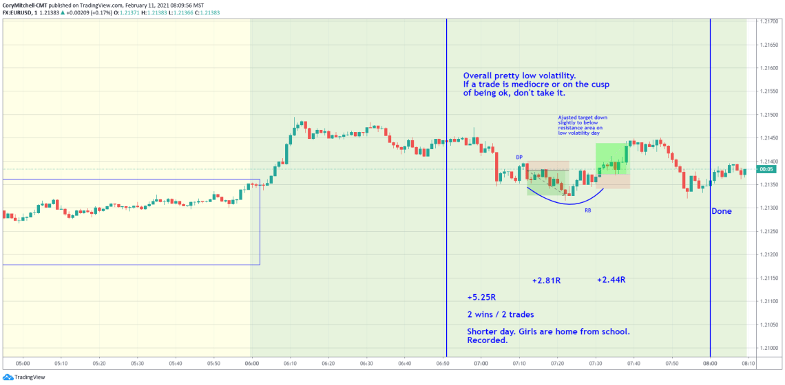 Double pump EURUSD day trading strategy in a downtrend