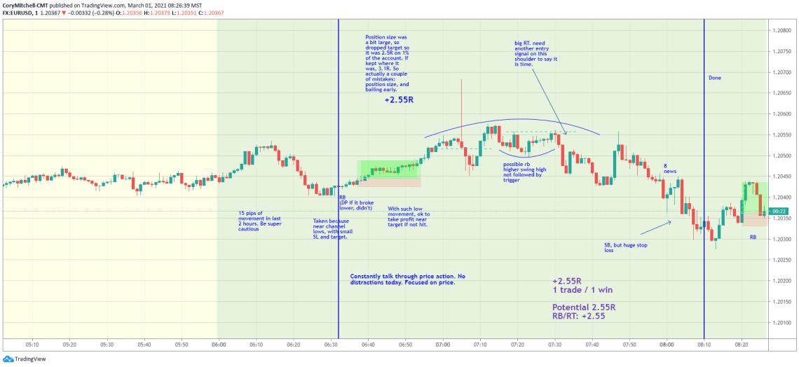 EURUSD day trading 1-minute chart